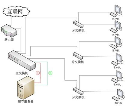 八目电影缓存服务器镜像模式网络连接拓扑图