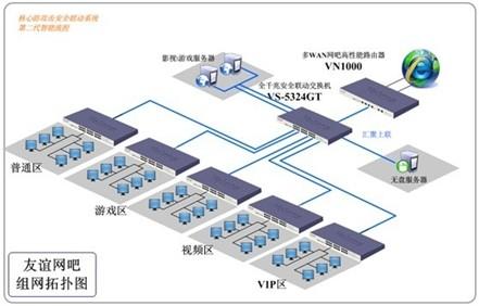 无盘网吧分区经营的组网拓扑图