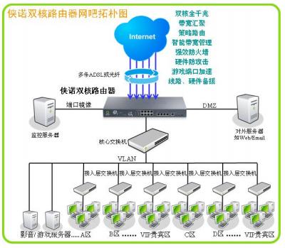 侠诺双核路由器在网吧网络中的应用拓扑图