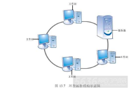 环型网吧网络拓扑图的几个特点