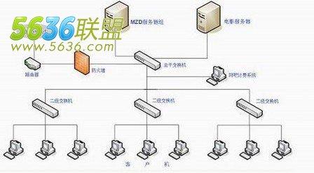 浅析网吧网络综合布线实施方案