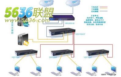 两种网吧光纤连接方式