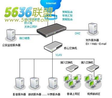 电信网通双线接入网吧网络拓扑方案图