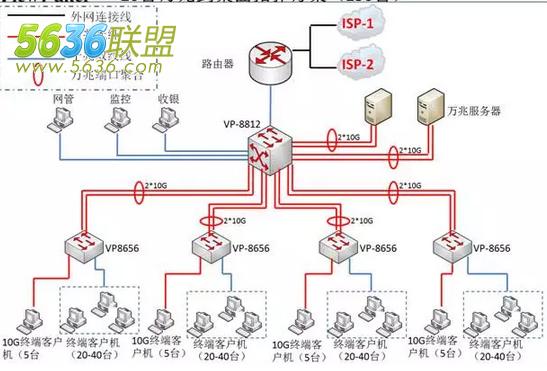 网吧电路布线方案