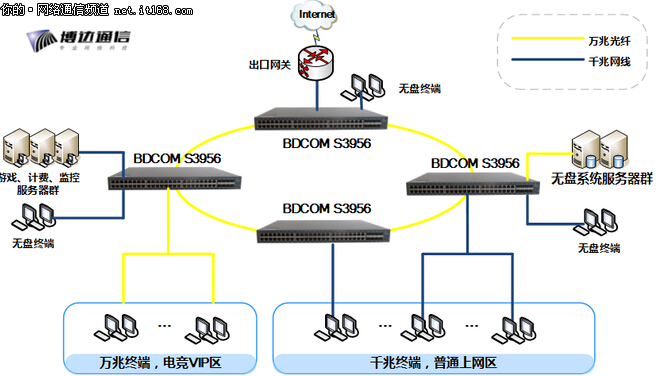 万兆,三层,二层博达网吧交换机方案
