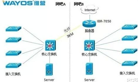 两家网吧如何共享网络,共用宽带路由
